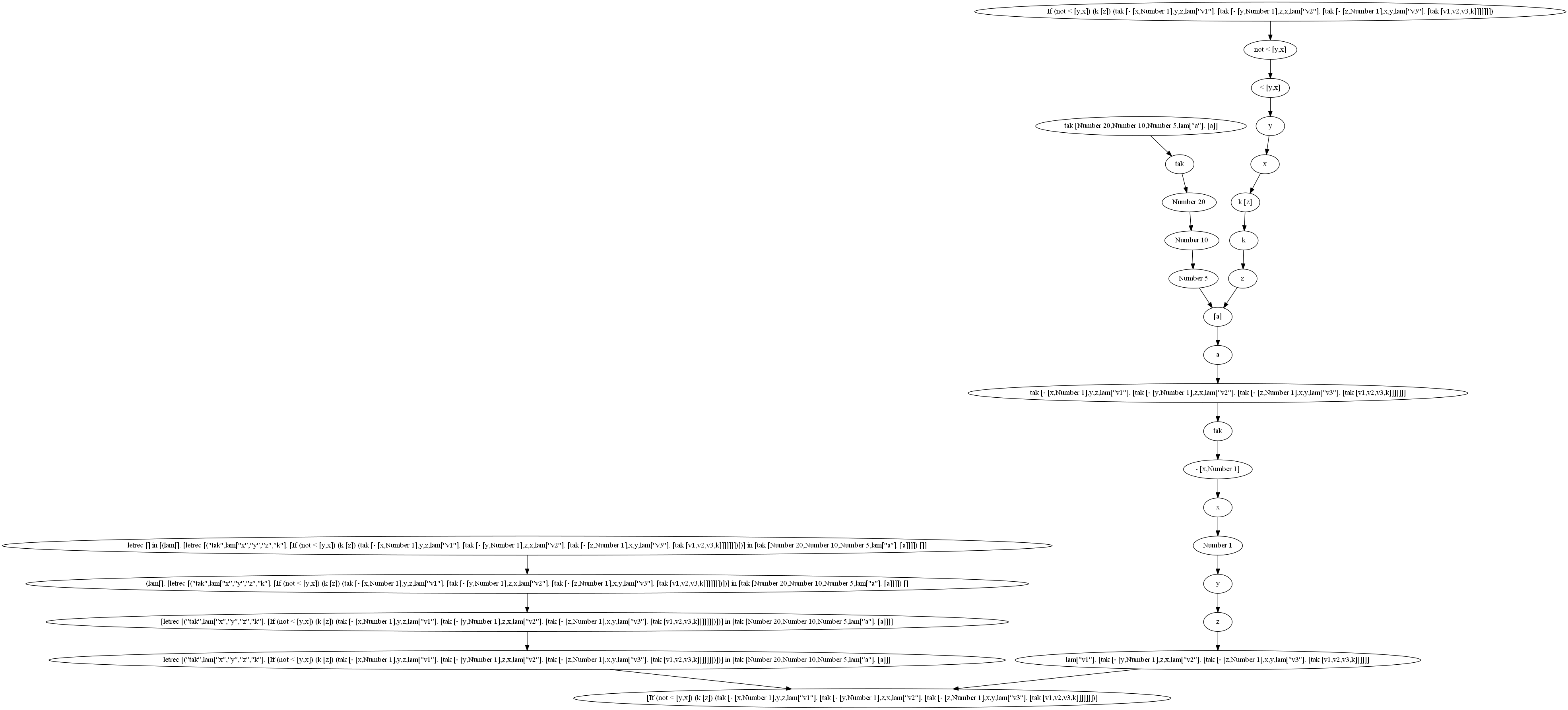 scheme/graph_files/gabriel/cpstak.png