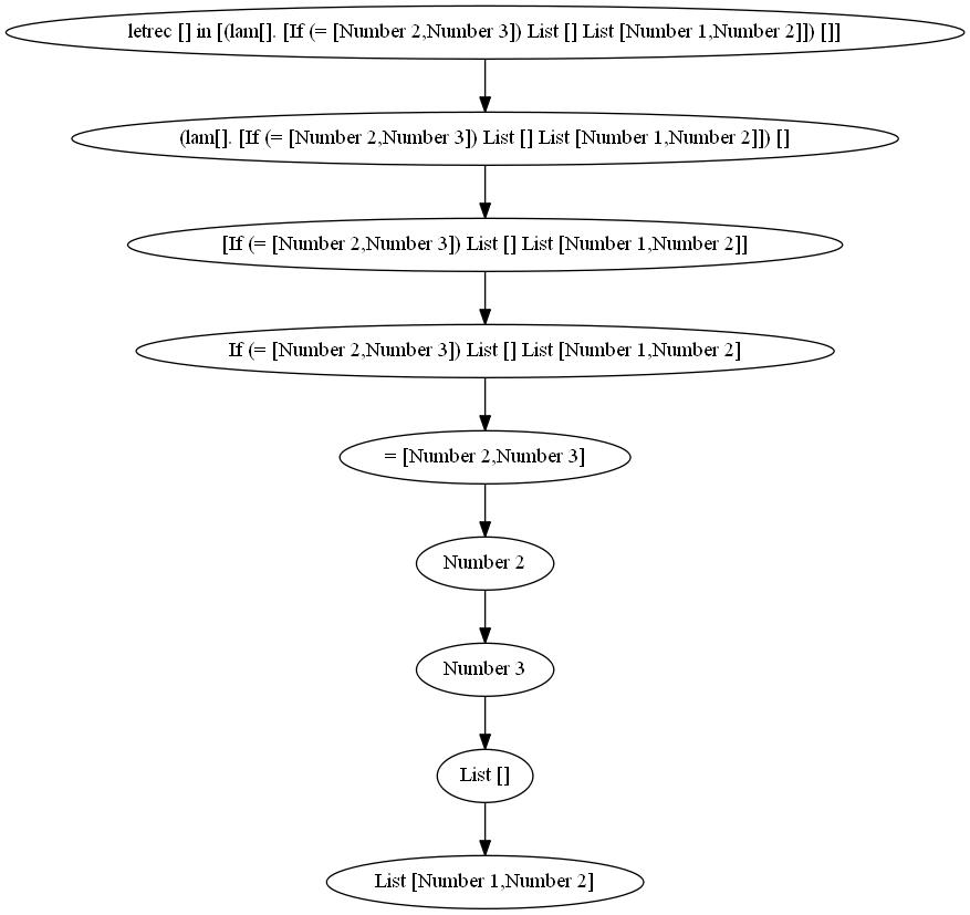scheme/graph_files/test_empty_lists.png