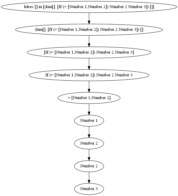 scheme/graph_files/test_simple_list.png