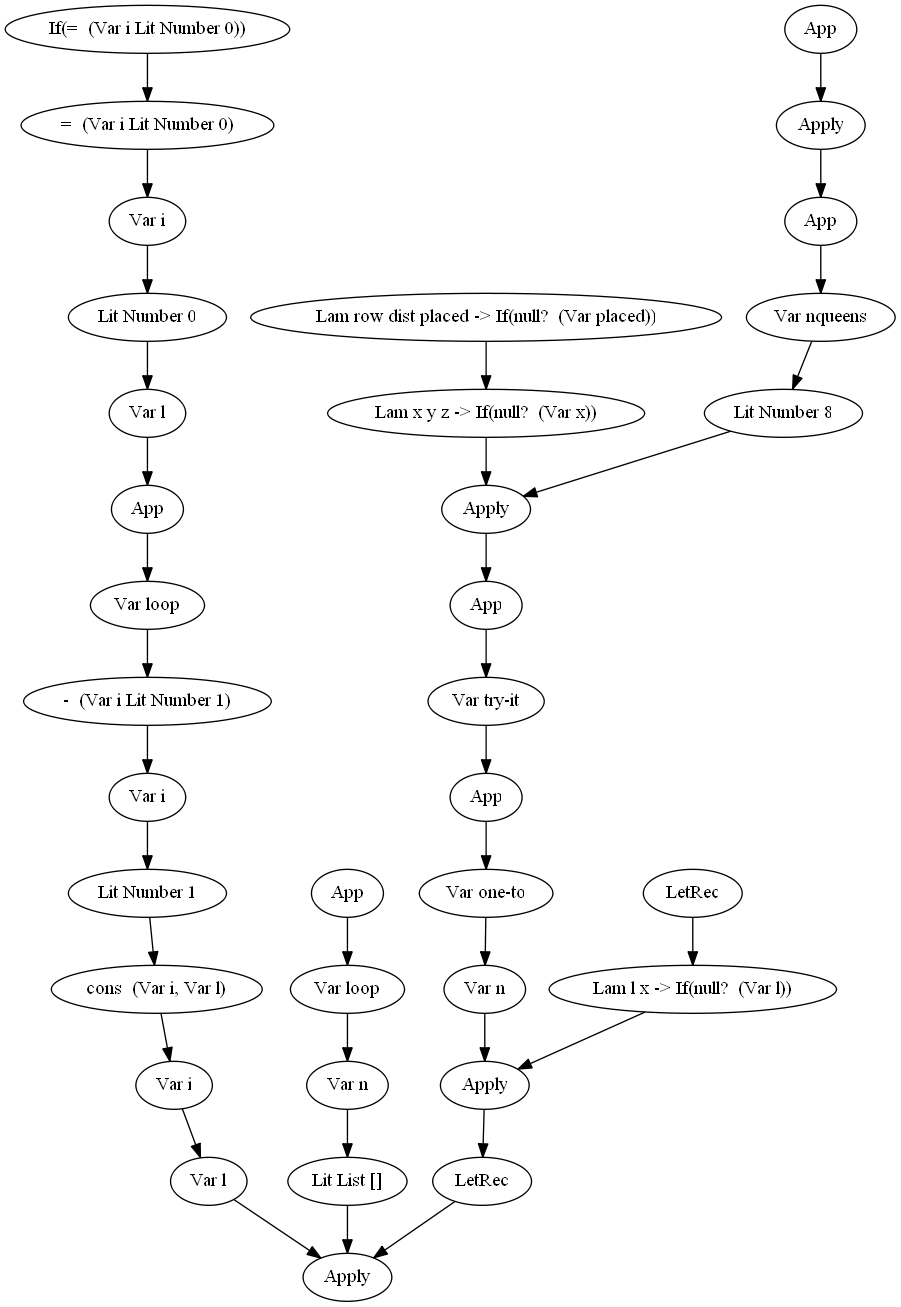 scheme/graph_files/scala-am/nqueens.png